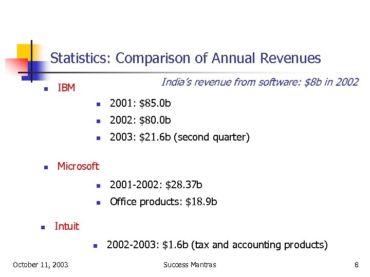 Statistics: Comparison of Annual Revenues n India's revenue from software: $8 b in 2002