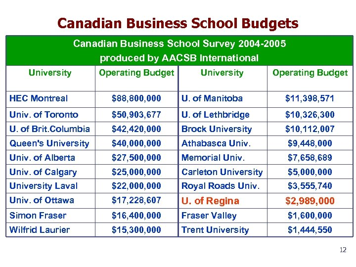 Canadian Business School Budgets Canadian Business School Survey 2004 -2005 produced by AACSB International