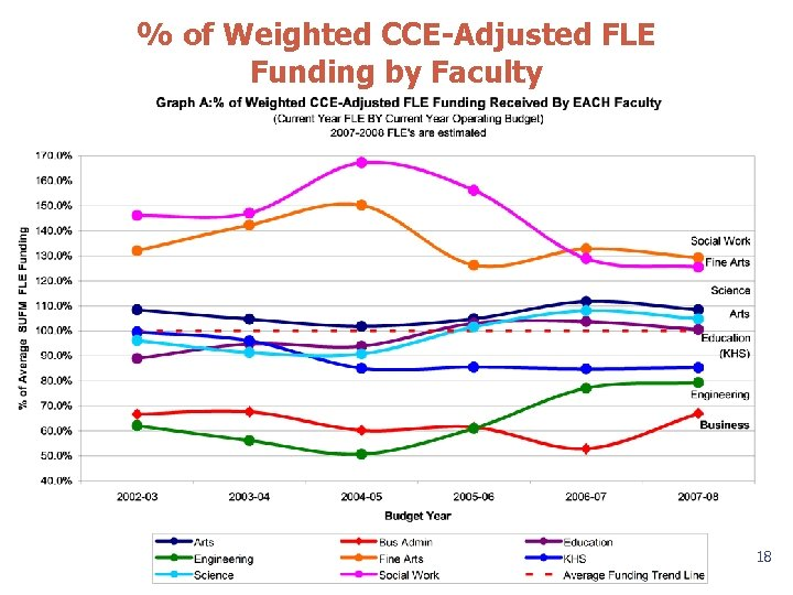 % of Weighted CCE-Adjusted FLE Funding by Faculty 18