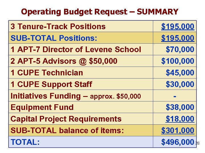Operating Budget Request – SUMMARY 3 Tenure-Track Positions SUB-TOTAL Positions: 1 APT-7 Director of
