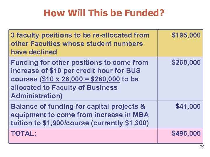 How Will This be Funded? 3 faculty positions to be re-allocated from other Faculties