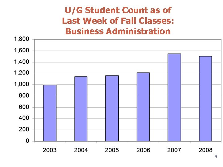 U/G Student Count as of Last Week of Fall Classes: Business Administration 4