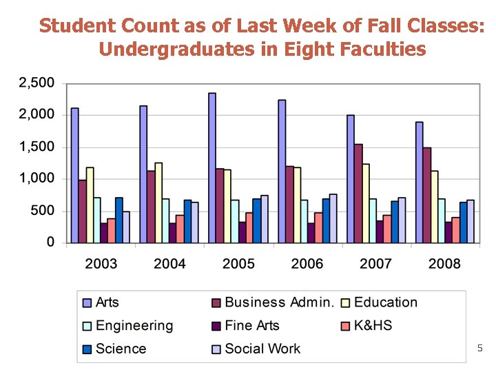 Student Count as of Last Week of Fall Classes: Undergraduates in Eight Faculties 5