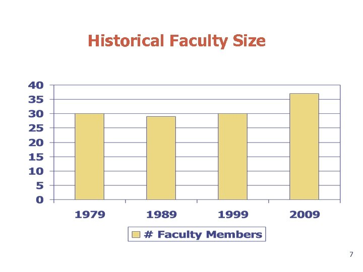 Historical Faculty Size 7