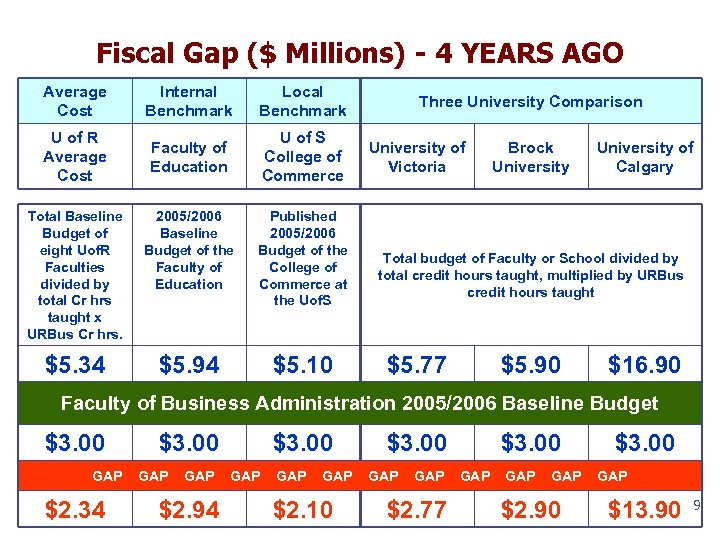 Fiscal Gap ($ Millions) - 4 YEARS AGO Average Cost Internal Benchmark Local Benchmark