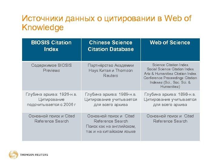Источники данных о цитировании в Web of Knowledge BIOSIS Citation Index Chinese Science Citation