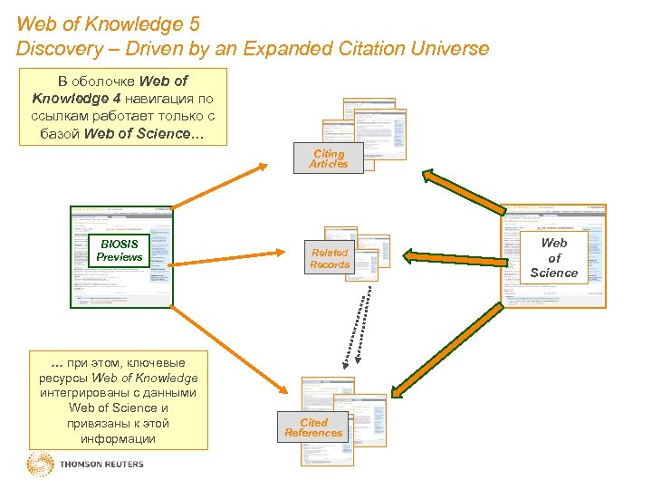 Web of Knowledge 5 Discovery – Driven by an Expanded Citation Universe В оболочке