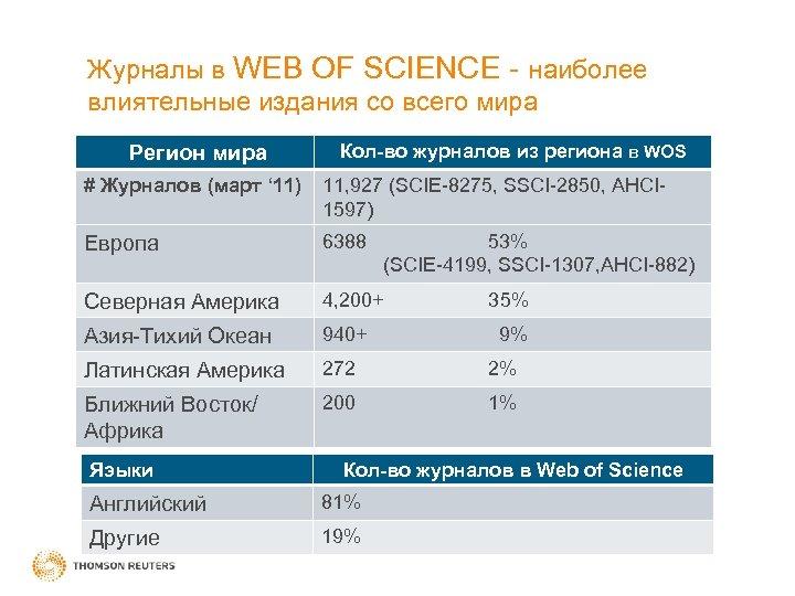 Журналы в WEB OF SCIENCE - наиболее влиятельные издания со всего мира Регион мира