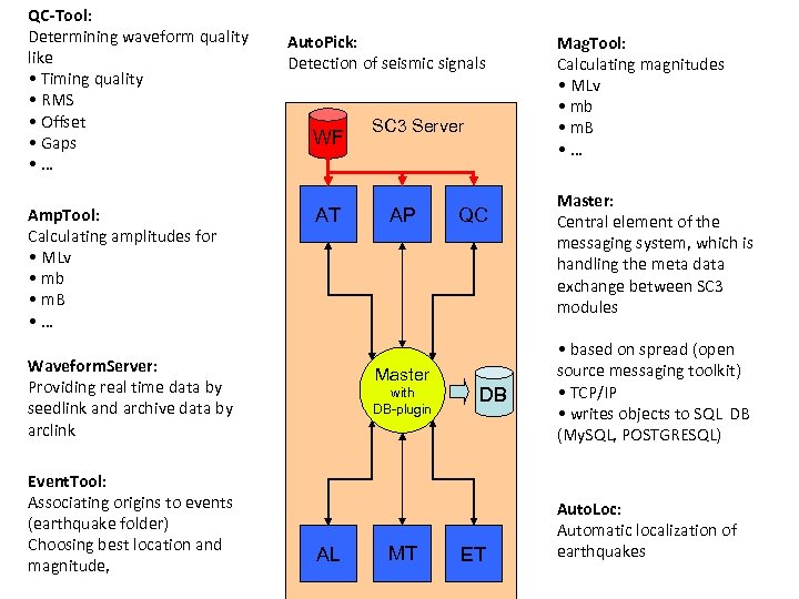 QC-Tool: Determining waveform quality like • Timing quality • RMS • Offset • Gaps