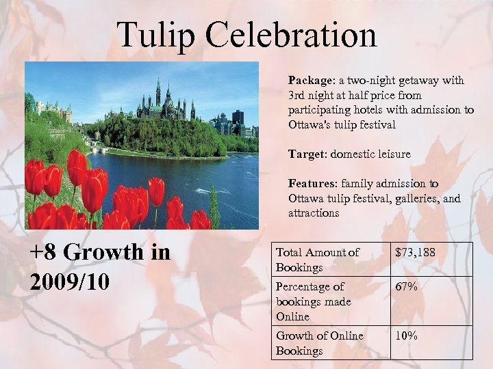 Tulip Celebration Package: a two-night getaway with 3 rd night at half price from