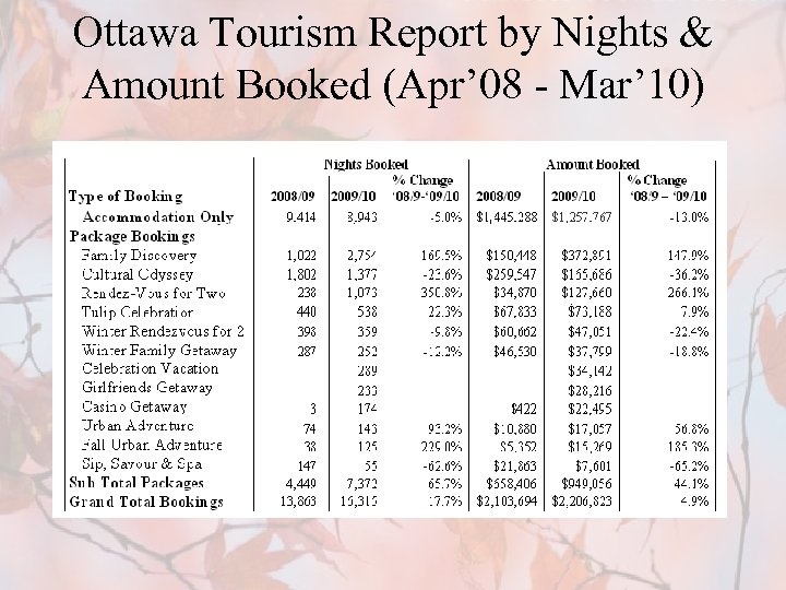 Ottawa Tourism Report by Nights & Amount Booked (Apr' 08 - Mar' 10)