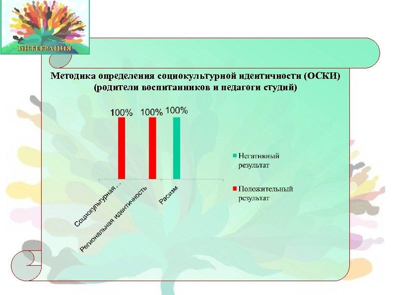 Методика определения социокультурной идентичности (ОСКИ) (родители воспитанников и педагоги студий)