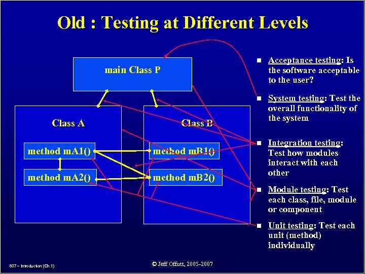 Old : Testing at Different Levels n n n Integration testing: Test how modules