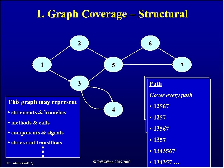 1. Graph Coverage – Structural 2 1 6 5 Node (Statement) Edge (Branch) Path