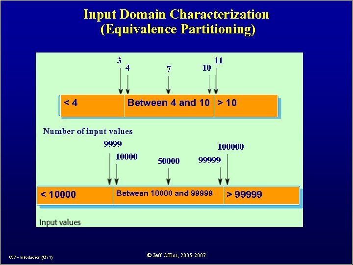 Input Domain Characterization (Equivalence Partitioning) 3 <4 4 637 – Introduction (Ch 1) 11