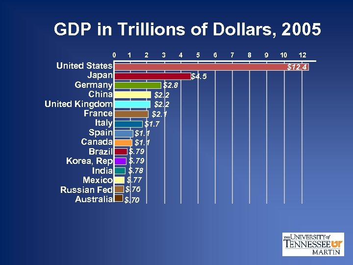 GDP in Trillions of Dollars, 2005 0 United States Japan Germany China United Kingdom