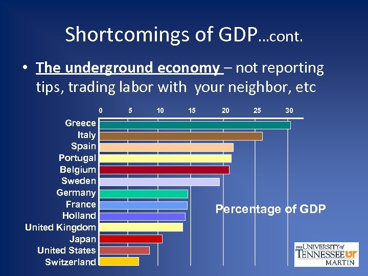 Shortcomings of GDP…cont. • The underground economy – not reporting tips, trading labor with