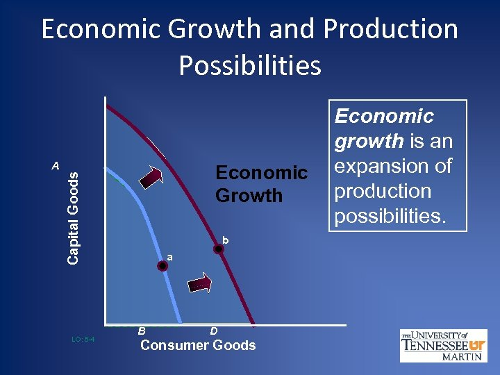 Economic Growth and Production Possibilities Economic Growth Capital Goods A LO: 5 -4 b