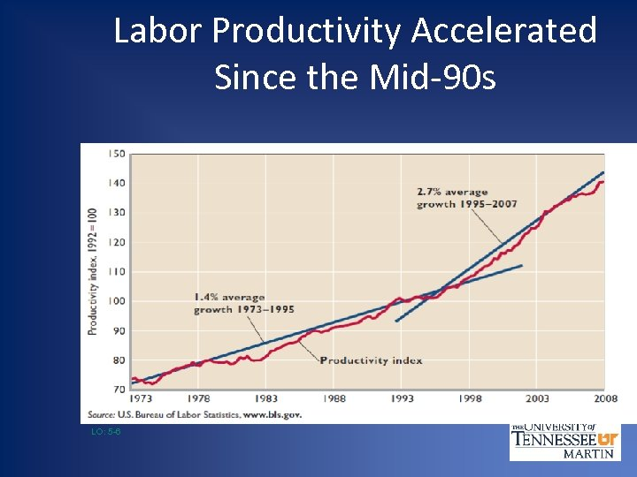 Labor Productivity Accelerated Since the Mid-90 s LO: 5 -6
