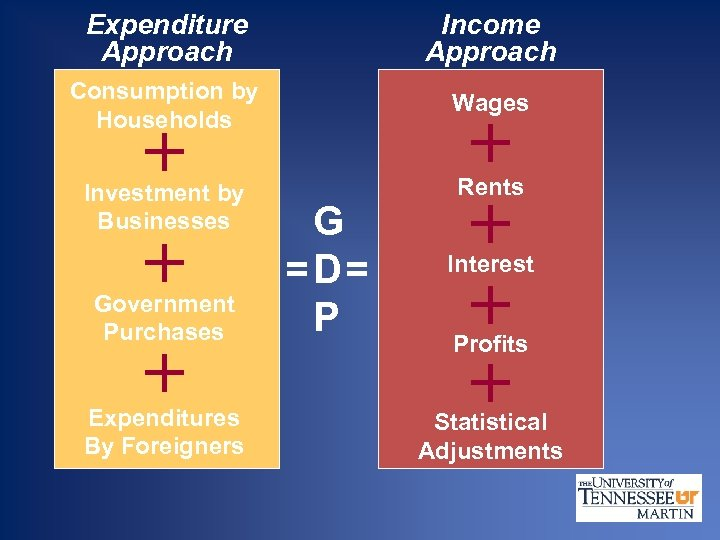 Expenditure Approach Income Approach Consumption by Households Wages Investment by Businesses Rents + +