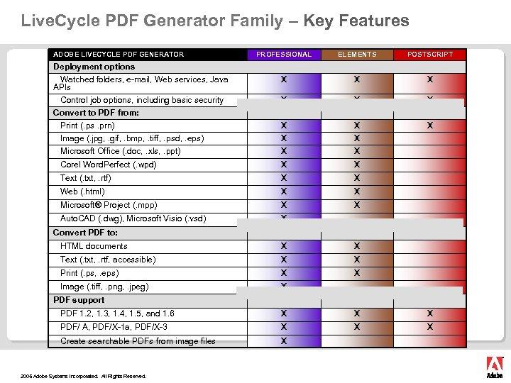 Adobe Live Cycle PDF Generator...