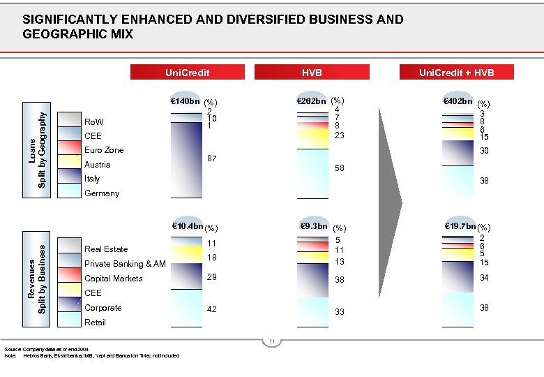 SIGNIFICANTLY ENHANCED AND DIVERSIFIED BUSINESS AND GEOGRAPHIC MIX Loans Split by Geography Uni. Credit