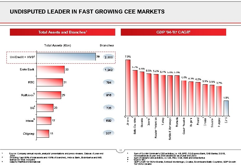 UNDISPUTED LEADER IN FAST GROWING CEE MARKETS Total Assets and Branches 1 Total Assets