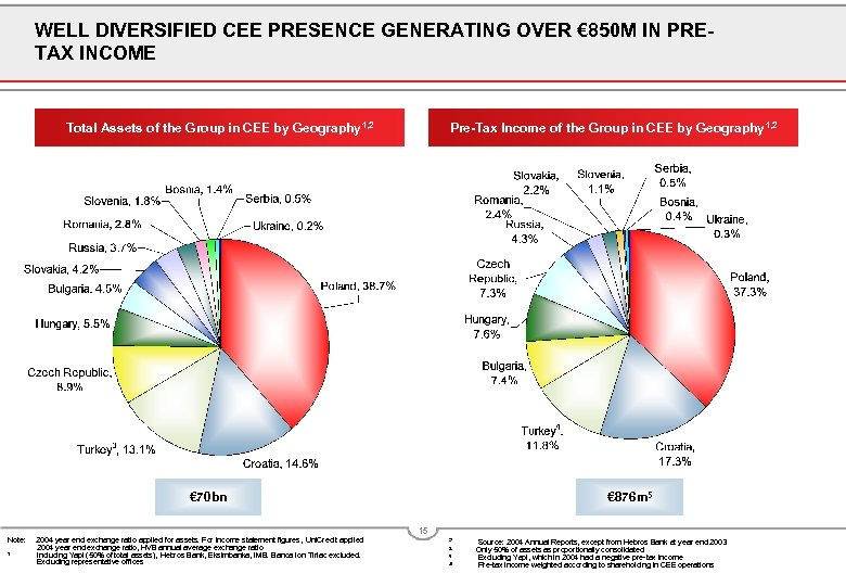 WELL DIVERSIFIED CEE PRESENCE GENERATING OVER € 850 M IN PRETAX INCOME Total Assets
