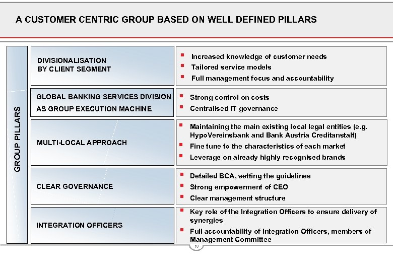 A CUSTOMER CENTRIC GROUP BASED ON WELL DEFINED PILLARS GROUP PILLARS GLOBAL BANKING SERVICES