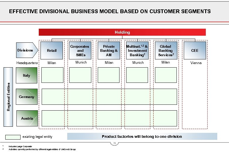 EFFECTIVE DIVISIONAL BUSINESS MODEL BASED ON CUSTOMER SEGMENTS Holding Divisions Retail Headquarters Milan Corporates