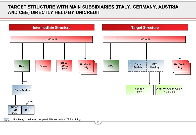 TARGET STRUCTURE WITH MAIN SUBSIDIARIES (ITALY, GERMANY, AUSTRIA AND CEE) DIRECTLY HELD BY UNICREDIT
