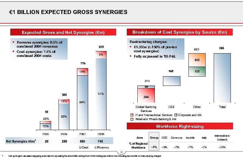 € 1 BILLION EXPECTED GROSS SYNERGIES Breakdown of Cost Synergies by Source (€m) Expected