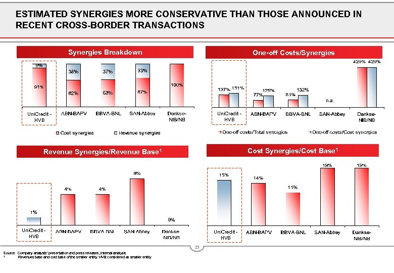 ESTIMATED SYNERGIES MORE CONSERVATIVE THAN THOSE ANNOUNCED IN RECENT CROSS-BORDER TRANSACTIONS Synergies Breakdown One-off