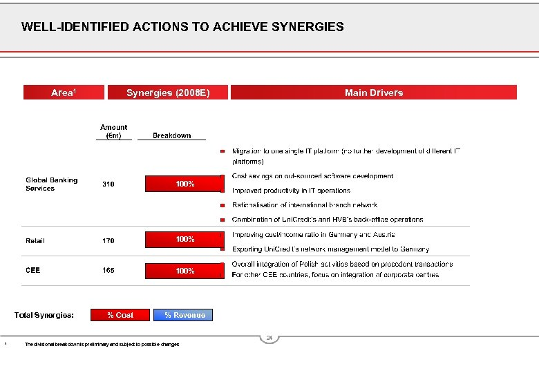 WELL-IDENTIFIED ACTIONS TO ACHIEVE SYNERGIES Area 1 Synergies (2008 E) Main Drivers 100% Total