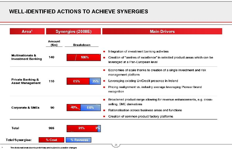WELL-IDENTIFIED ACTIONS TO ACHIEVE SYNERGIES Area 1 Synergies (2008 E) Main Drivers 100% 65%