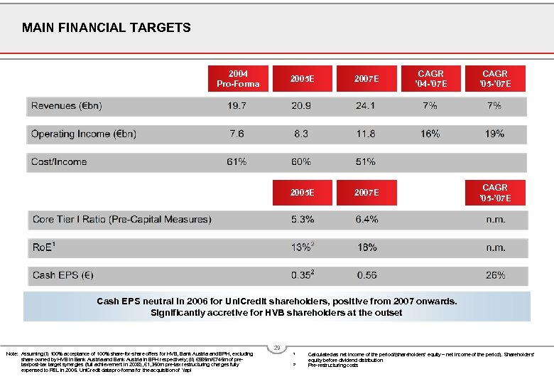 MAIN FINANCIAL TARGETS 2004 Pro-Forma 2005 E 2007 E 2005 E CAGR ' 04