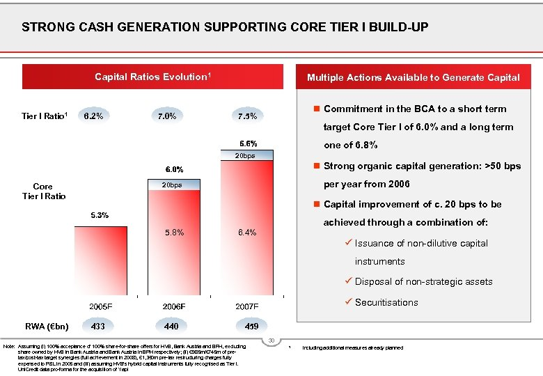 STRONG CASH GENERATION SUPPORTING CORE TIER I BUILD-UP Capital Ratios Evolution 1 Tier I
