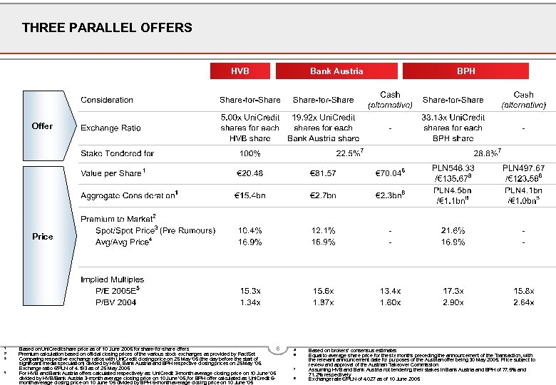 THREE PARALLEL OFFERS HVB Bank Austria BPH Offer Price 1 2 3 4 Based