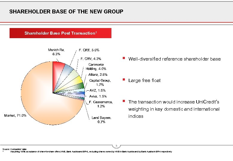SHAREHOLDER BASE OF THE NEW GROUP Shareholder Base Post Transaction 1 § Well-diversified reference