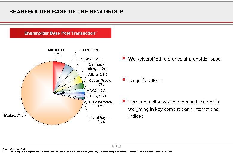 SHAREHOLDER BASE OF THE NEW GROUP Shareholder Base Post Transaction 1 § Well-diversified reference