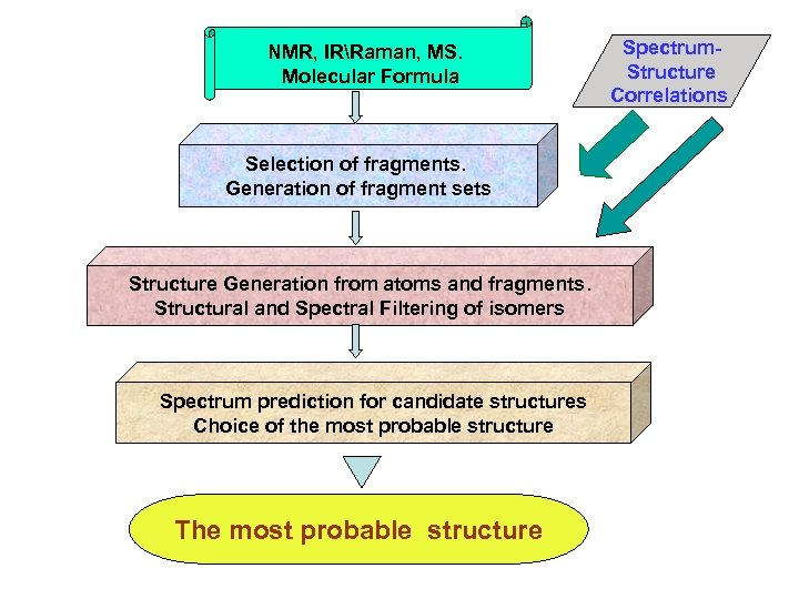 NMR, IRRaman, MS. Molecular Formula Selection of fragments. Generation of fragment sets Structure Generation