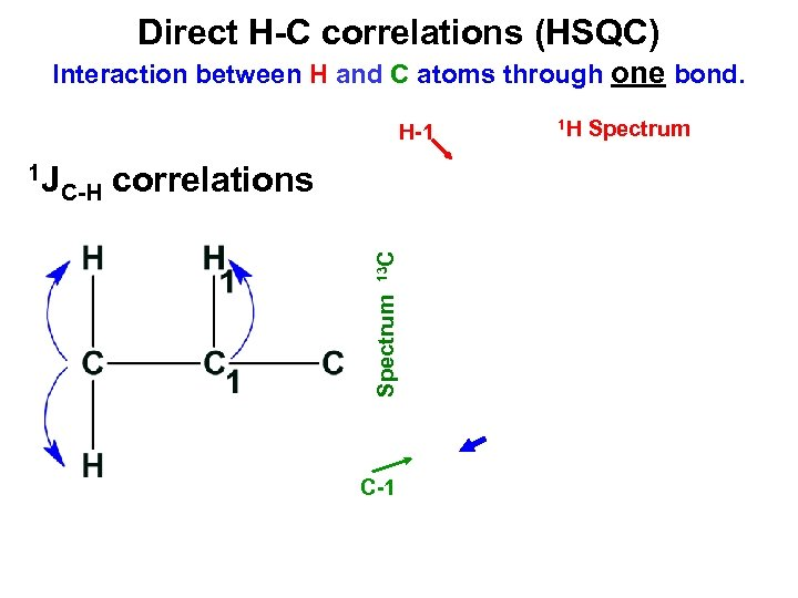 Direct H-C correlations (HSQC) Interaction between H and C atoms through one bond. H-1