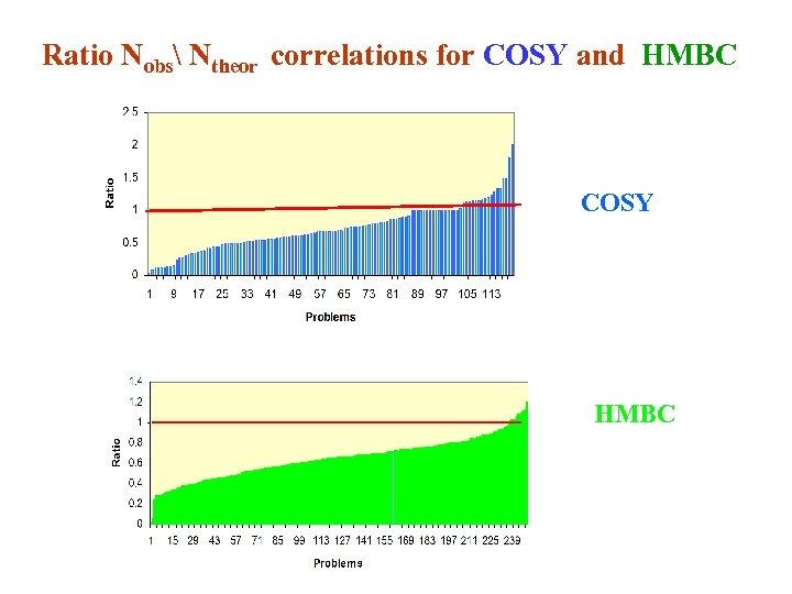 Ratio Nobs Ntheor correlations for COSY and HMBC COSY HMBC