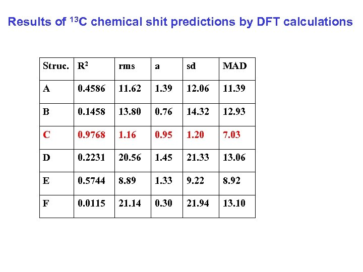 Results of 13 C chemical shit predictions by DFT calculations Struc. R 2 rms