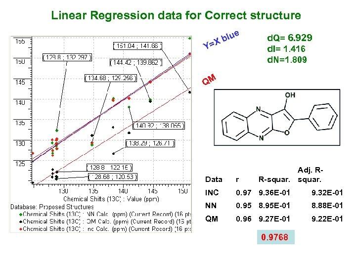 Linear Regression data for Correct structure blu X Y= e d. Q= 6. 929