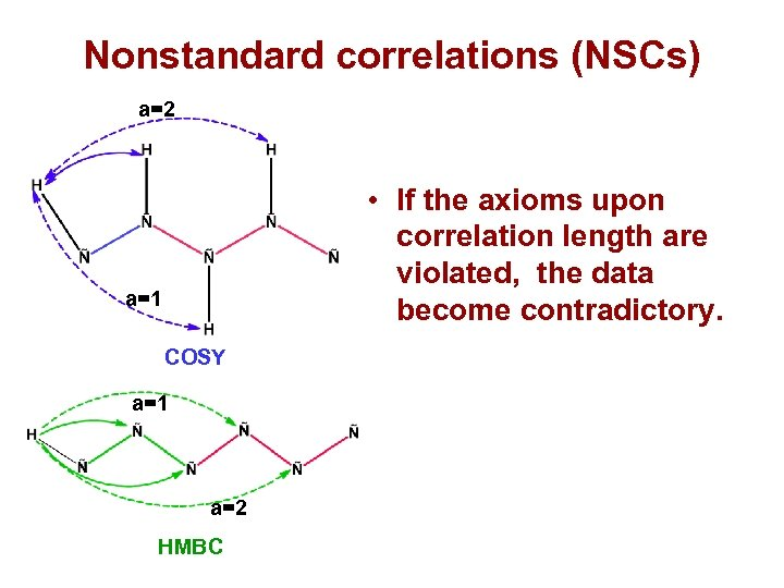 Nonstandard correlations (NSCs) a=2 • If the axioms upon correlation length are violated, the