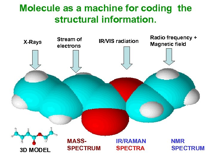 Molecule as a machine for coding the structural information. X-Rays 3 D MODEL Stream