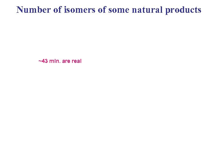 Number of isomers of some natural products ~43 mln. are real