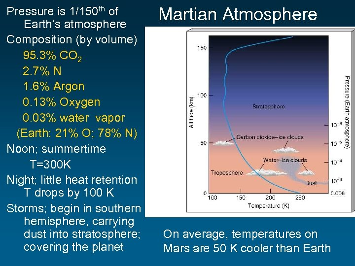 Pressure is 1/150 th of Earth's atmosphere Composition (by volume) 95. 3% CO 2