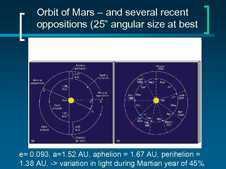 "Orbit of Mars – and several recent oppositions (25"" angular size at best e="